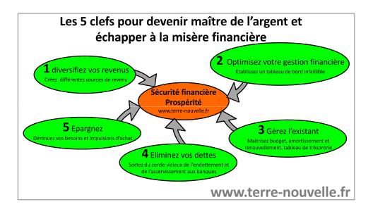 Les 5 clefs pour devenir maître de l'argent et échapper à la misère financière
